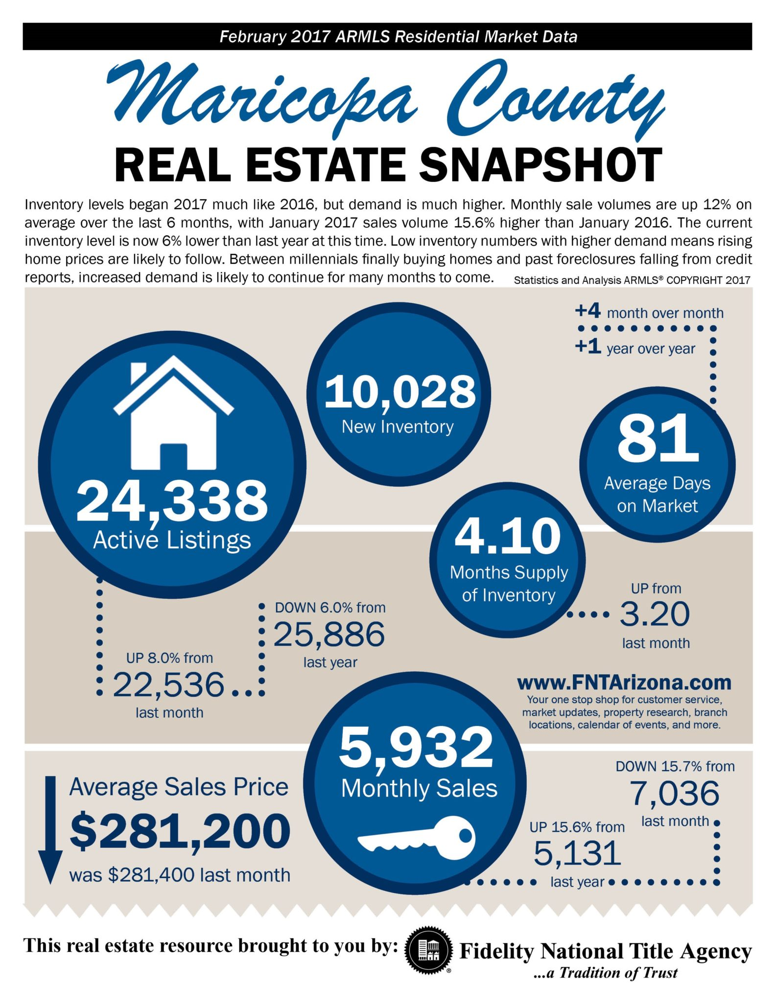 Maricopa County Phoenix Fidelity National Title Market Infographic
