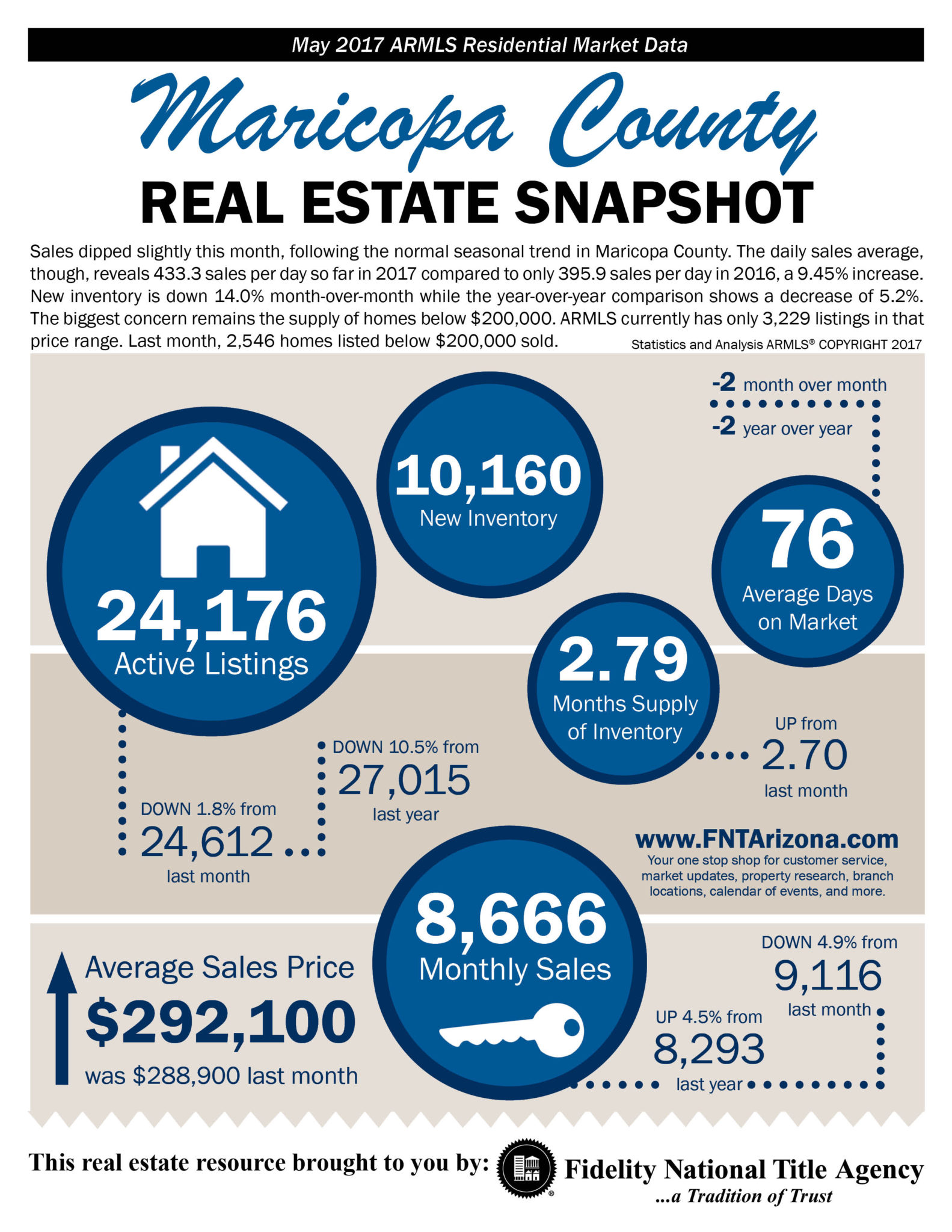 Phoenix Real Estate Market Infographic May 2017